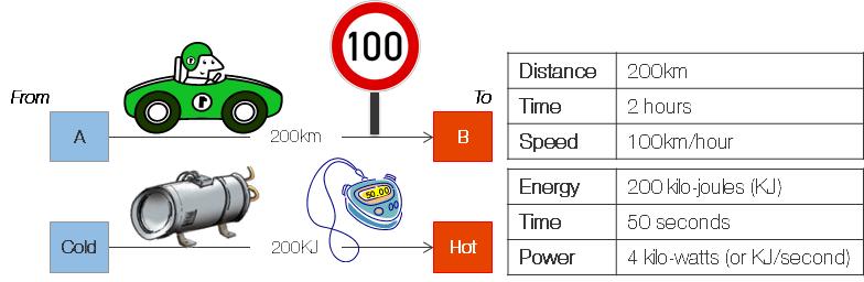 Energy is like distance, power is like speed...