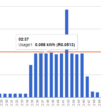 Sudden upsurge of energy use late at night...