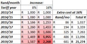 8% price rise vs 16% price rise