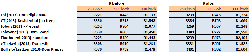Municipality Electricity Price Rises