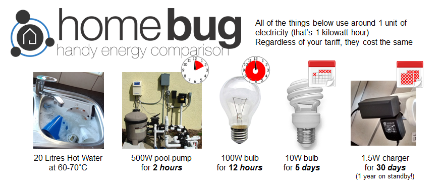 Our handy energy comparison