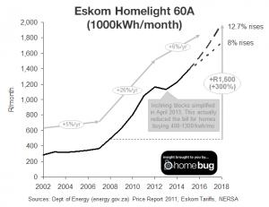 homelight 60A history v2